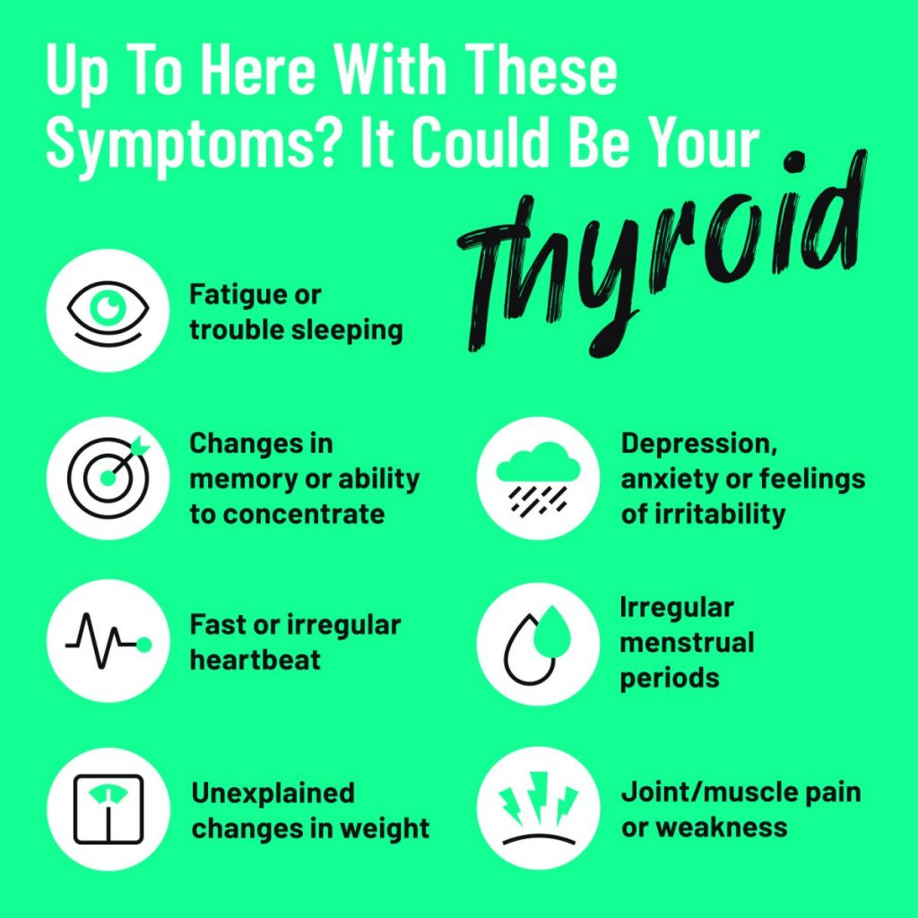 Thyroid Symptom Chart